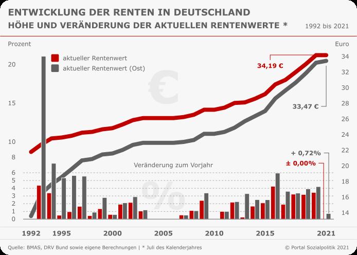 Beitragssatz rentenversicherung 2019