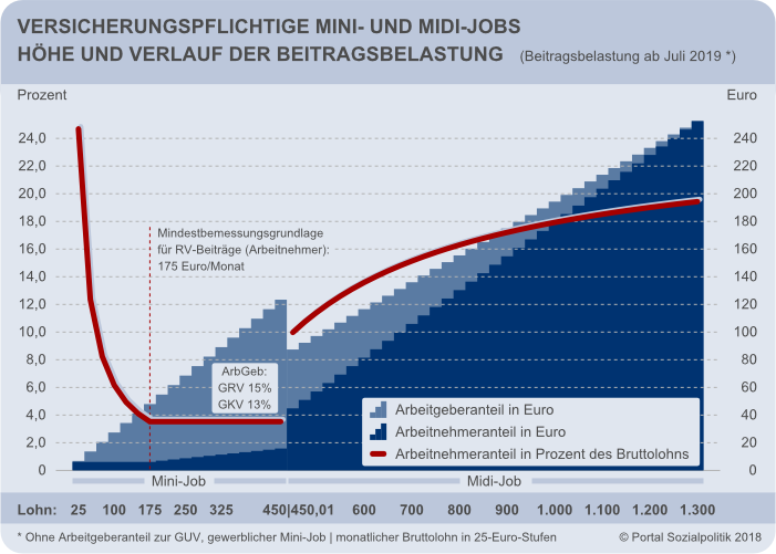 geringfügige beschäftigung rentner ab 2015
