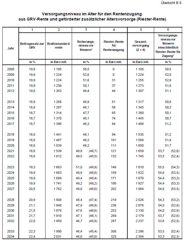 Rentenversicherungsbericht 2021